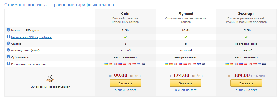 ukraine.com.ua цены